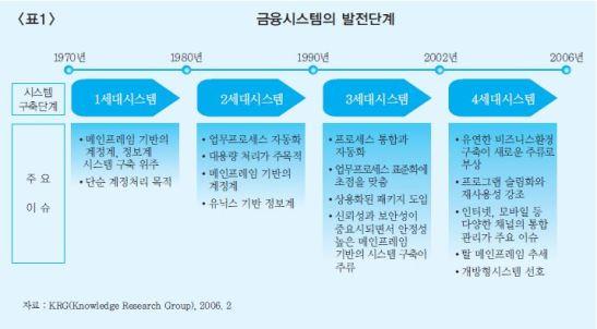 (금융 시스템의 발전단계,한국은행, 2007)